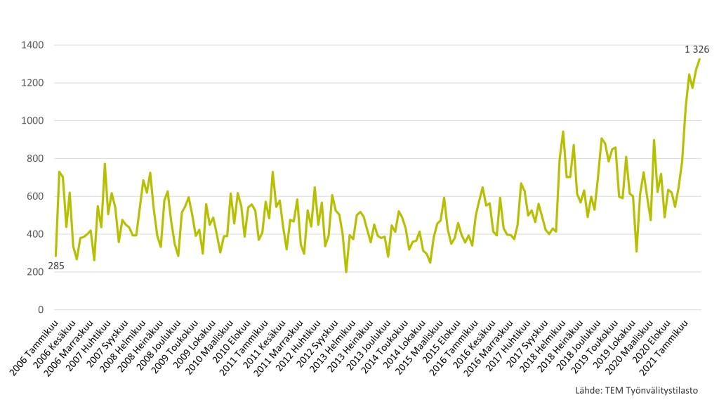 TE-palveluihin ilmoitetut uudet työpaikat Kainuussa tammikuusta 2006 toukokuuhun 2021. Käyrä nousee voimakkaasti vuoden 2020 syksystä ollen toukokuussa 2021 korkeimmillaan 1325.
